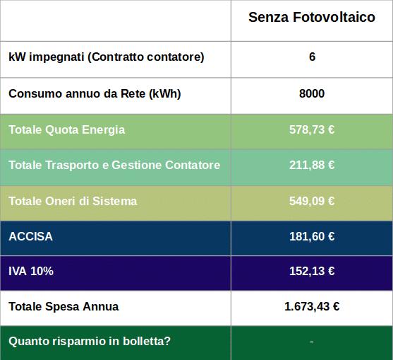 Bolletta Elettrica: Quanto posso risparmiare con il Fotovoltaico?
