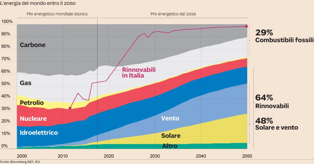 ITALIA: entro il 2030 il 90% dell'energia sarà rinnovabile