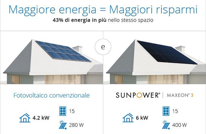 SunPower Maxeon® 3 da 400Wp - Il pannello più potente per la tua casa