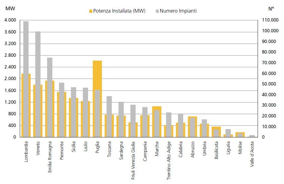 Il fotovoltaico in Italia oggi: facciamo il punto.