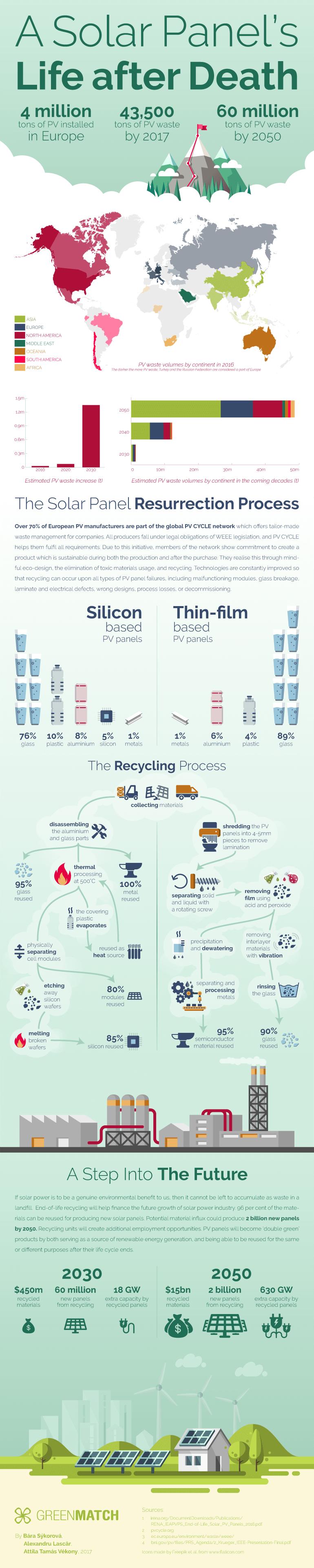 Smaltimento nel Fotovoltaico - Il regolamento per la gestione dei rifiuti RAEE